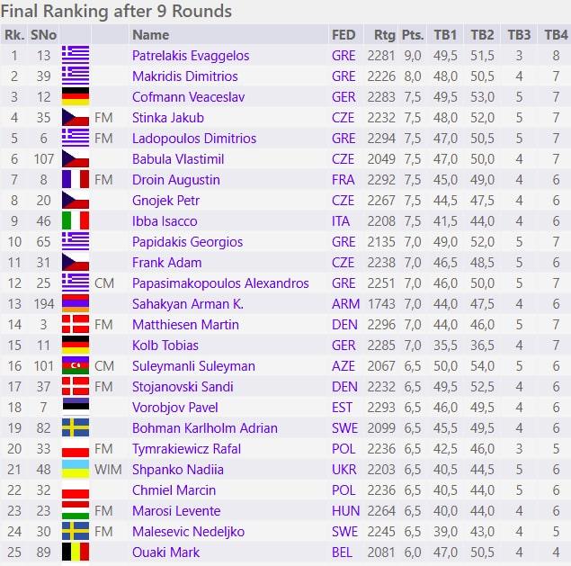 European Online Amateur Chess Championship 2021 Ergebnisliste